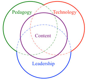 Venn diagram of pedagogy, technology, leadership and content